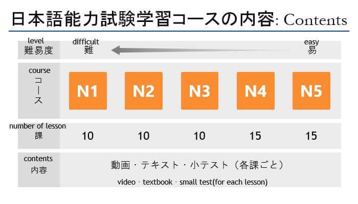 アテインのオンライン日本語学習サービス