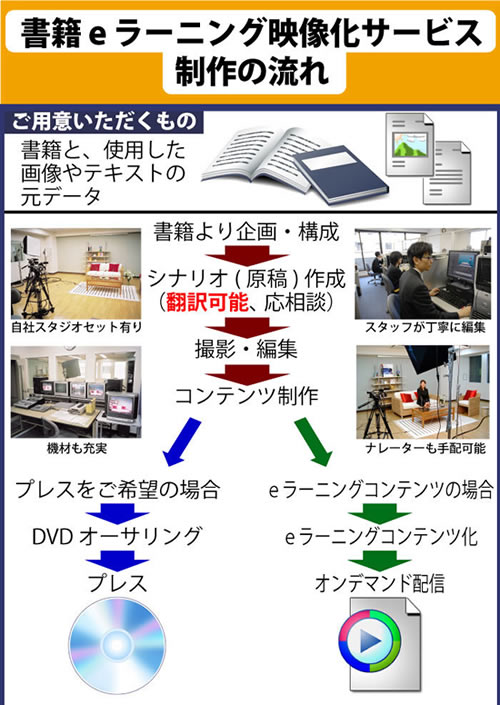 eラーニング制作eラーニングソリューション【アテイン株式会社】